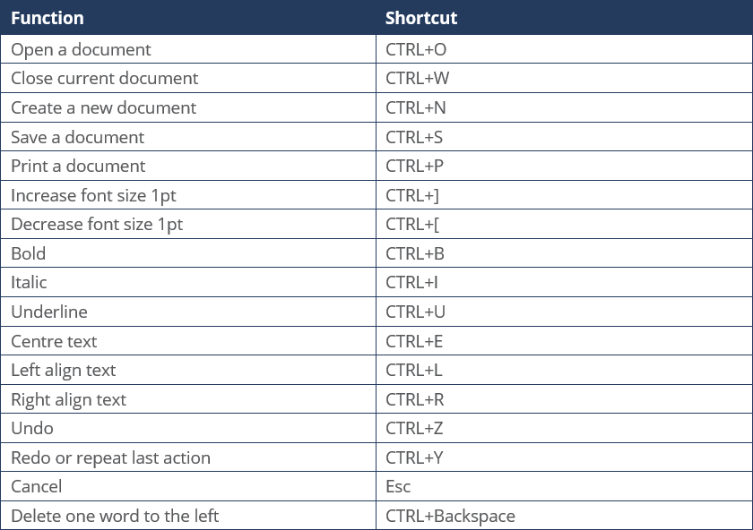 Using Keyboard Shortcuts in Word: The Basics | Documents